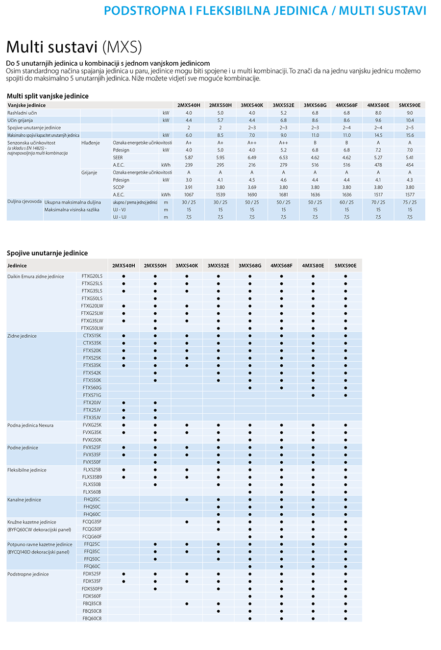 daikin-multi-sustavi-specifikacija